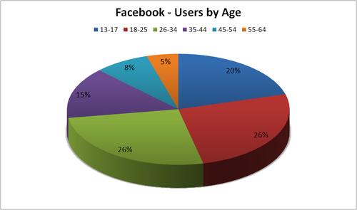 Sondage réalisé au lycée Honoré d'Estiennes d'Orves sur l'utilisation de Facebook dans non classé facebook_users_by_age